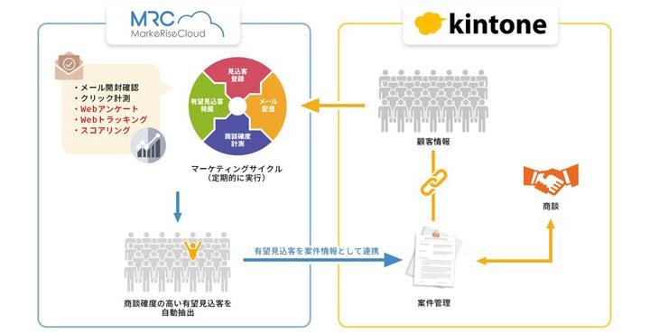 マーケライズ、マーケティングオートメーションツール MRC(マーケライズクラウド)